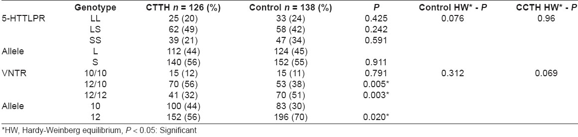 Table 1: Comparison of 5-HTTLPR and VNTR polymorphism frequencies between patients with CTTH and control subjects