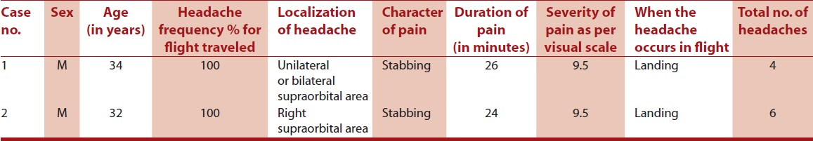 Table 1: Clinical features of the patients with headache related to airplane travel