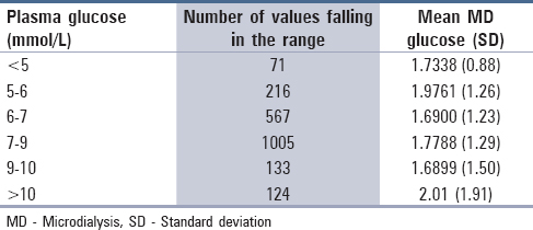 Table 4: Distribution of the MD glucose values with blood sugar values