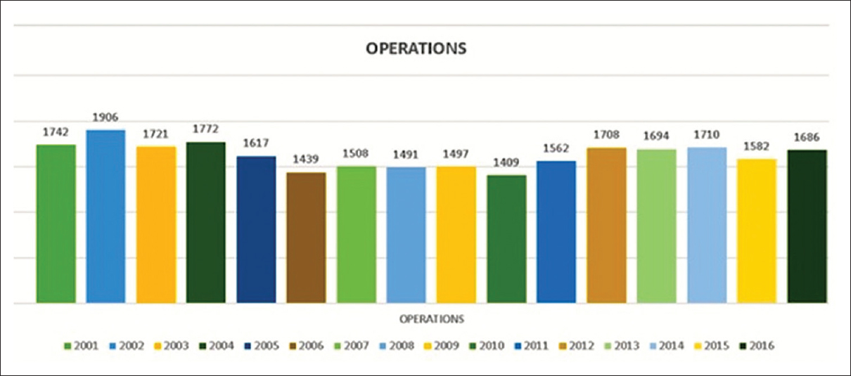 Figure 23: The trends of the neurosurgical procedures performed in the department over the years