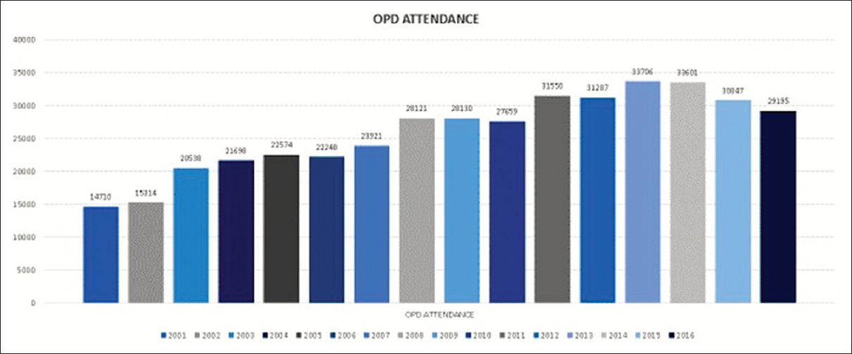 Figure 24: The trends of increasing out-patient department attendance of patients over the years