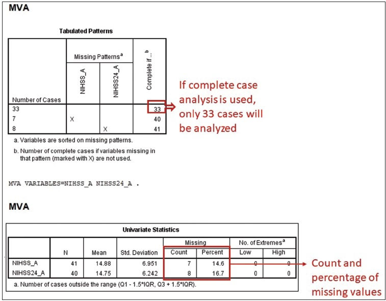 Figure 2: Example of missing case analysis output by statistical software