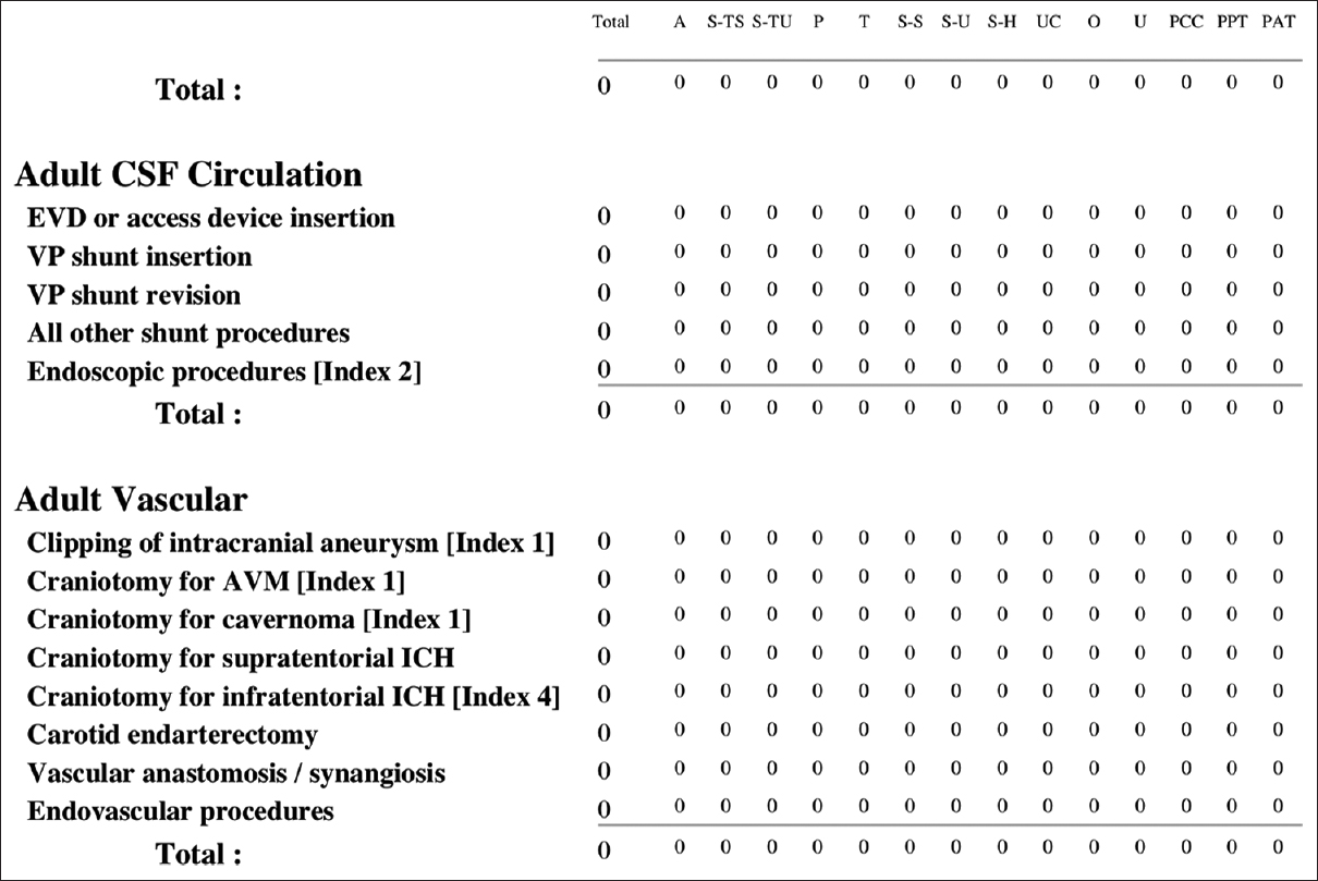 Figure 2:  Comprehensive report of procedures. A = assisted, S-TS = supervised-trainer scrubbed, S-TU = supervised-trainer unscrubbed but in theater,<i> P </i>= performed, T = training a trainee, S-S = supervised (scrubbed), S-U = supervised (in theater), S-H = supervised (in hospital), U = under my care, O = observed, PPC = performed with consultant colleague, PPT = performed in part by trainee, PAT = performed: assisted by trainee