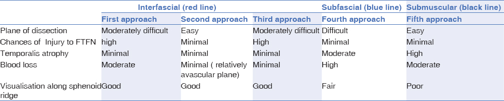 Table 6: Comparison of various dissection approaches in temporal region [Figure 9]